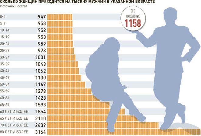 Соотношение полов по данным 2016 ода истории, мужчины и женщины, россия, соотношение полов, статистика, факты